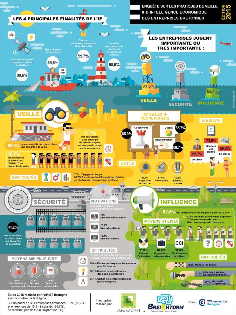 Infographie Etude IE - CCI Bretagne